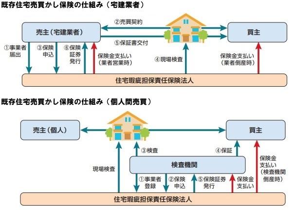既存住宅売買かし保険の仕組み