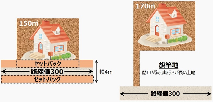 路線価計算3(土地の形状が悪い場合)2_700