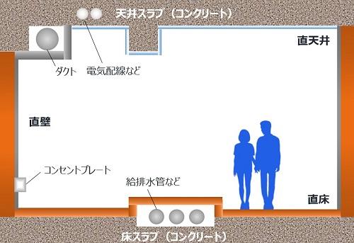 直床・天井・壁_m