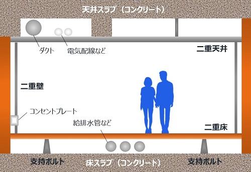 二重床・天井・壁_m