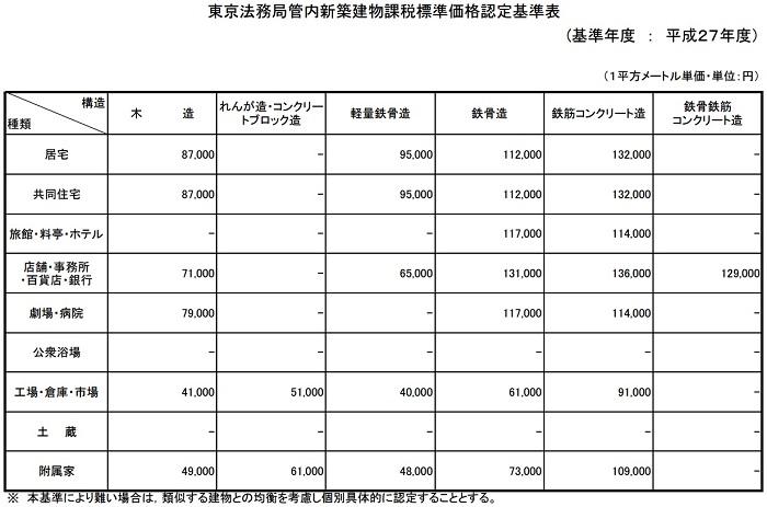 東京法務局管内新築建物課税標準価格認定基準表(2015年度)_700