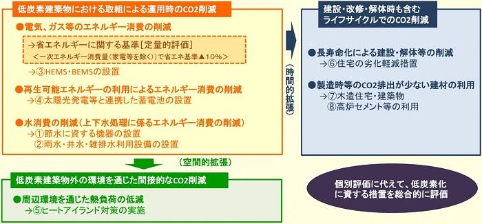 低炭素建築物認定基準の概念(考え方)_700