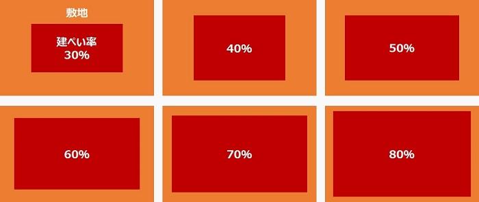建ぺい率の具体例示(30-80%)2_700