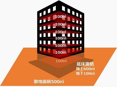 地階の容積率・敷地面積・延床面積_400