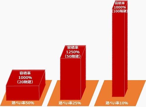 容積率の具体例(超高層ビル)2_m