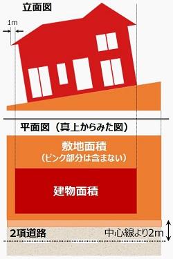 敷地面積・建物面積・傾斜_250