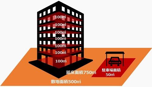 駐車場の容積率・敷地面積・延床面積_m