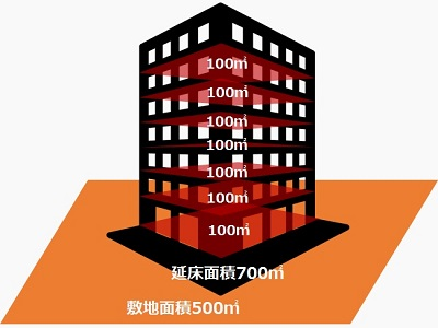 容積率・敷地面積・延床面積_400