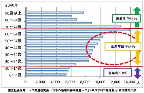 %e4%ba%ba%e5%8f%a3%e5%8b%95%e6%85%8b2040%e5%b9%b4%ef%bc%88%e6%97%a5%e9%87%8e%e5%b8%82%ef%bc%89_m
