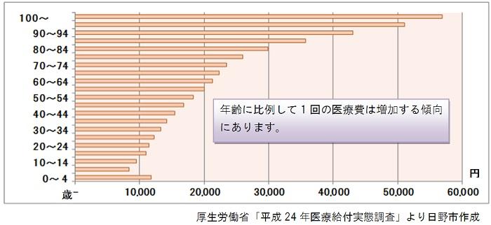 %e5%8c%bb%e7%99%82%e8%b2%bb%e3%81%ae%e5%a2%97%e5%8a%a0%ef%bc%88%e6%97%a5%e9%87%8e%e5%b8%82%ef%bc%89_700