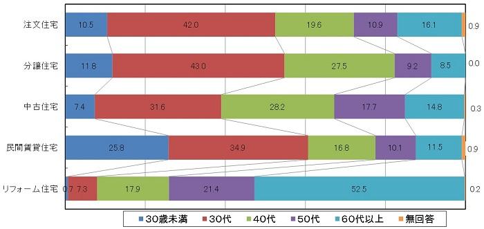 %e5%85%a8%e5%9b%bd%e3%81%a7%e3%81%ae%e5%bb%ba%e7%af%89%e6%99%82%e3%83%bb%e8%b3%bc%e5%85%a5%e6%99%82%e3%83%bb%e3%83%aa%e3%83%95%e3%82%a9%e3%83%bc%e3%83%a0%e6%99%82%e3%81%ae%e5%b9%b4%e9%bd%a2%e5%88%86