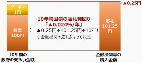 %e3%83%9e%e3%82%a4%e3%83%8a%e3%82%b9%e9%87%91%e5%88%a9_%e8%90%bd%e6%9c%ad%e5%88%a9%e5%9b%9e%e3%82%8a_10%e5%b9%b4%e7%89%a9%e5%9b%bd%e5%82%b5_m